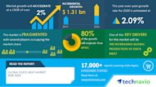 Insights on the Global Duck Meat Market 2020-2024 | COVID-19 Analysis, Drivers, Restraints, Opportunities and Threats | Technavio