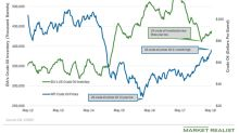 API Reports a Build in US Crude Oil Inventories