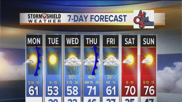 2News Works for You Today 6A Weather