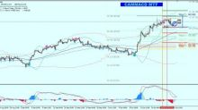 GBP/JPY New Swing High is Forming Aiming for 142.10