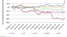How Five Below Stock Has Performed in 2018