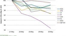 How Fertilizer Stocks Fared Last Week