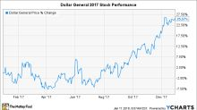 Why Dollar General Corporation Rose 25% in 2017