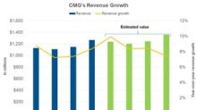 What Analysts Expect from CMG's Revenues in Next Four Quarters