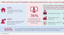 Human vs machine: CIBC poll finds most Canadians value personal advice over a search engine