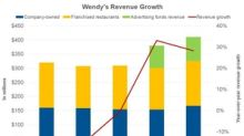 What Drove Wendy's Revenue in Q2 2018?