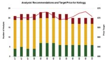Kellogg Stock: Multiple Analysts Lowered Its Target Price