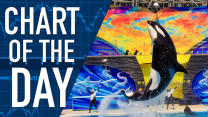 Rough Seas for SeaWorld on Ad Flap: Monday's Chart of the Day