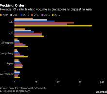 Goldman Joins JPMorgan in Building Singapore Forex Trading Hub