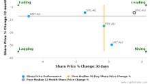 Ramsay Health Care Ltd. breached its 50 day moving average in a Bearish Manner : RHC-AU : August 29, 2017