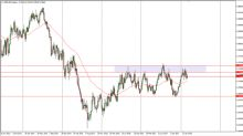 NZD/USD Price forecast for the week of March 12, 2018, Technical Analysis