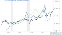 6 Guru Stocks Beating the Market