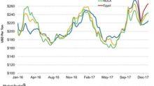 Urea Prices Were Positive Last Week, Remain a Concern