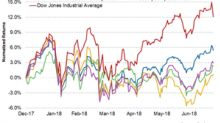 Financials Boosted the Broader Markets