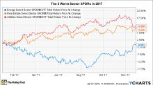 The 3 Worst Sector SPDR ETFs of 2017