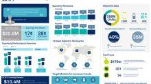 CEVA, Inc. Announces Second Quarter 2017 Financial Results