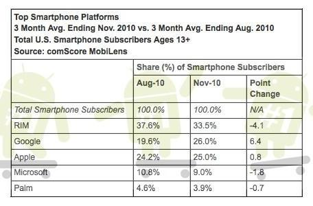 ComScore: Android jumps ahead of iOS in total US smartphone subscribers