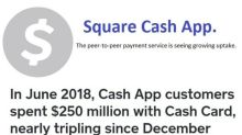 Square's Investment in Cash App Beginning to Bear Fruit