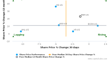RenaissanceRe Holdings Ltd. breached its 50 day moving average in a Bearish Manner : RNR-US : August 25, 2017
