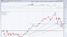 Advanced Micro Devices Stock Has a Surprisingly Bullish Chart - Here's What to Do Now