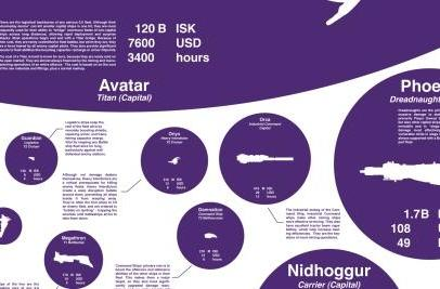 Diagram shows real-world cost of losing ships in EVE Online