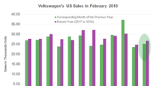 Volkswagen's US Sales Continue to Strengthen