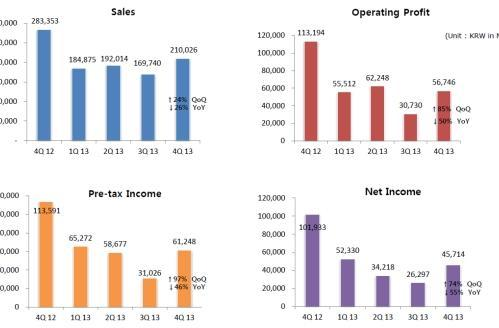 NCsoft boosts numbers in Q4 2013 while Nexon names new CEO