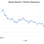 GE Plunged to a Nine-Year Low after JPMorgan Cut Its Target Price