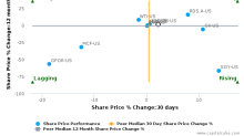 Callon Petroleum Co. breached its 50 day moving average in a Bearish Manner : CPE-US : August 3, 2017
