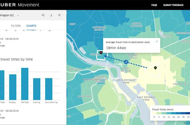 Uber Movement's traffic data is now available to the public