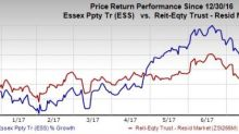 4 Reasons to Add Essex Property (ESS) to Your Portfolio