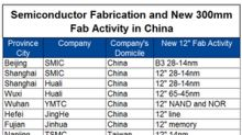 The Impact of Tariffs on the Global Semiconductor Supply Chain