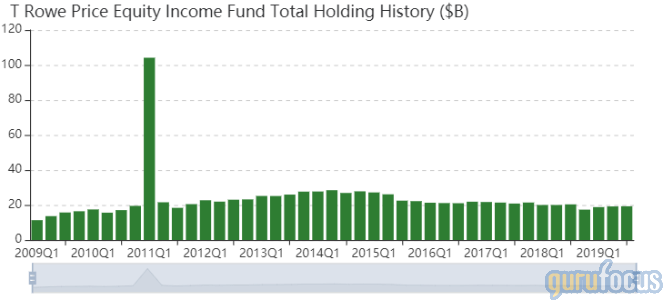 T Rowe Price Equity Income Fund's Top 5 Buys in the 3rd Quarter