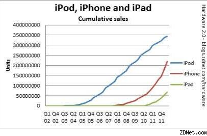 Apple sold 645,000 devices per day in the 2nd quarter