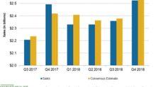 Hormel Foods Missed Its Q4 2018 Sales Estimates