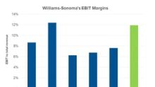 Why Did Williams-Sonoma's EBIT Margin Contract in Q3?