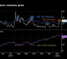 Rare VIX Inversion Points to Potential End of U.S. Equity Rout