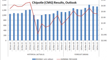 A Chipotle Mexican Grill, Inc. Stock Turnaround Is Taking Hold