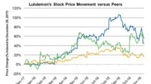 What Analysts Think about Lululemon Stock after Q3 Results