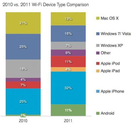 iOS devices popular on surveyed restaurant Wi-Fi networks