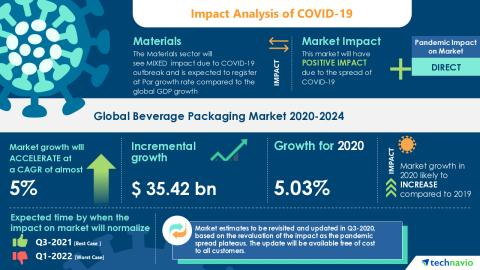 COVID-19 Recovery Analysis: Global Beverage Packaging Market | Rising Consumption of Bottled Water to Boost Market Growth | Technavio - Yahoo Finance