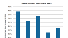 DSW's Dividend and Share Repurchase Plan