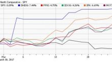Why Did International ETFs Outperform in March?