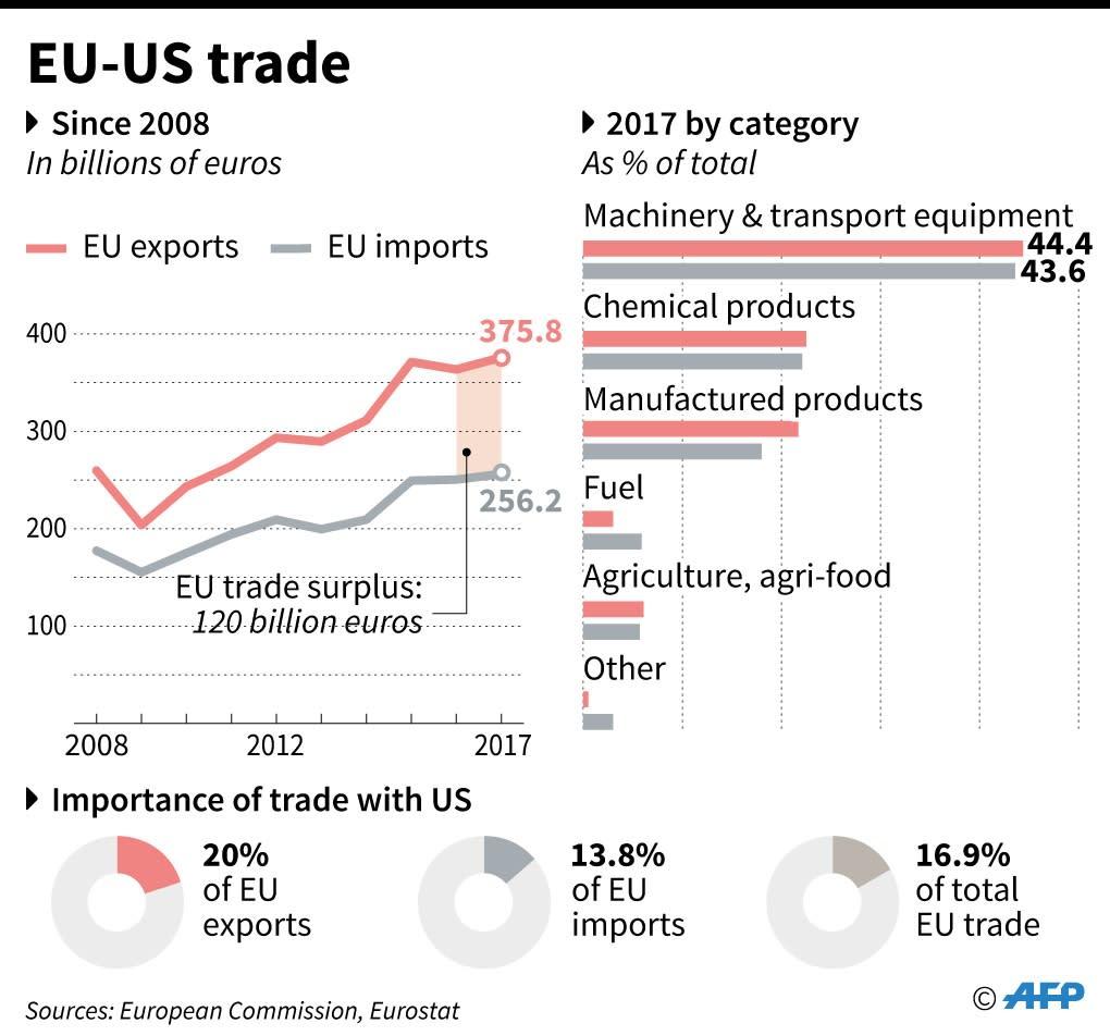EU-US trade (AFP Photo/)