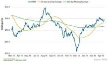 Williams Companies' Chart Indicators