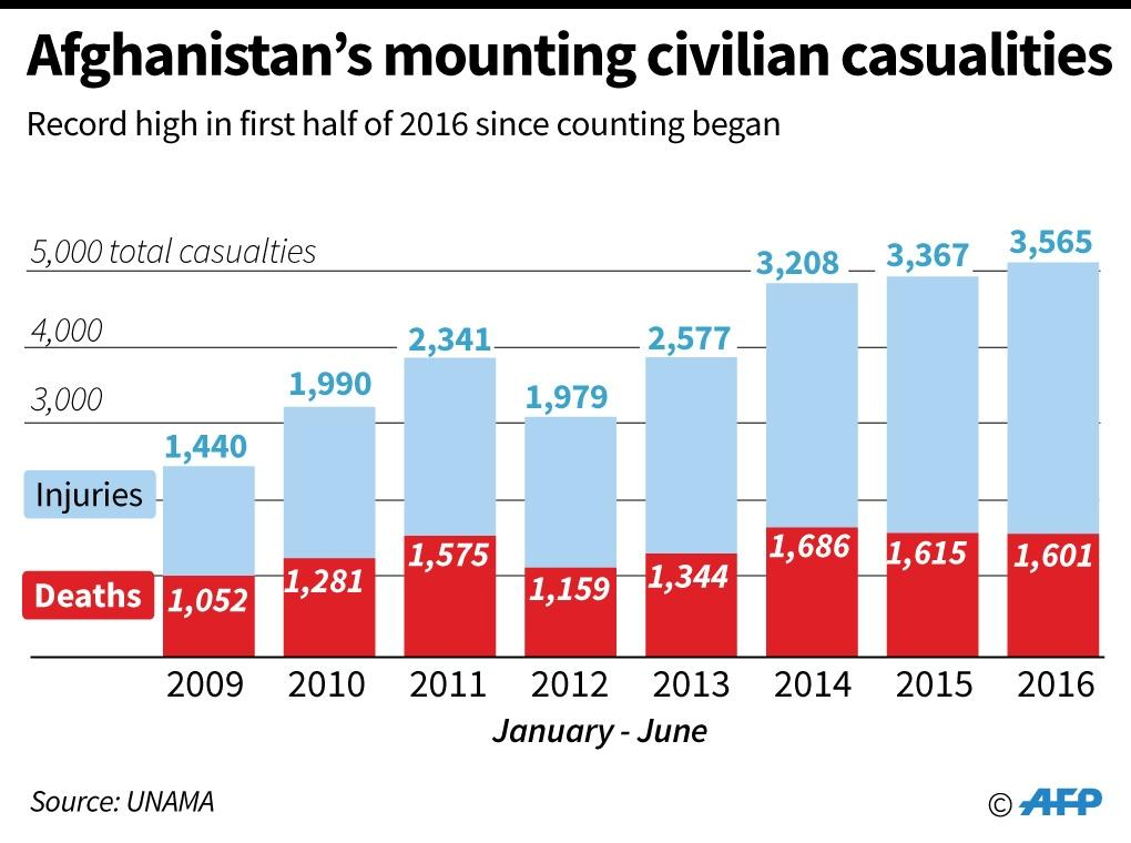 Afghanistan's mounting civilian casualties (AFP Photo/-, -)