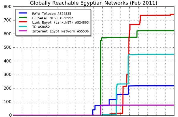 Egypt comes back online, has a ton of unread feeds to catch up on