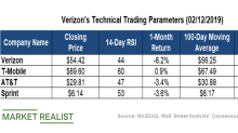 What Verizon's Technical Indicators Suggest
