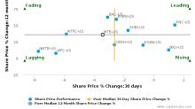 M&T Bank Corp. breached its 50 day moving average in a Bearish Manner : MTB-US : August 11, 2017
