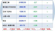 Y投資風向球:疫情震盪下 大中華基金最抗震